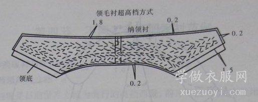 服装领底呢/绒/垫布在衣服上的作用,男西装纳领底的方法