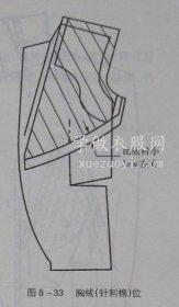 服装胸垫/棉/绒/衬的材质种类,在衣服上的作用和使用方法
